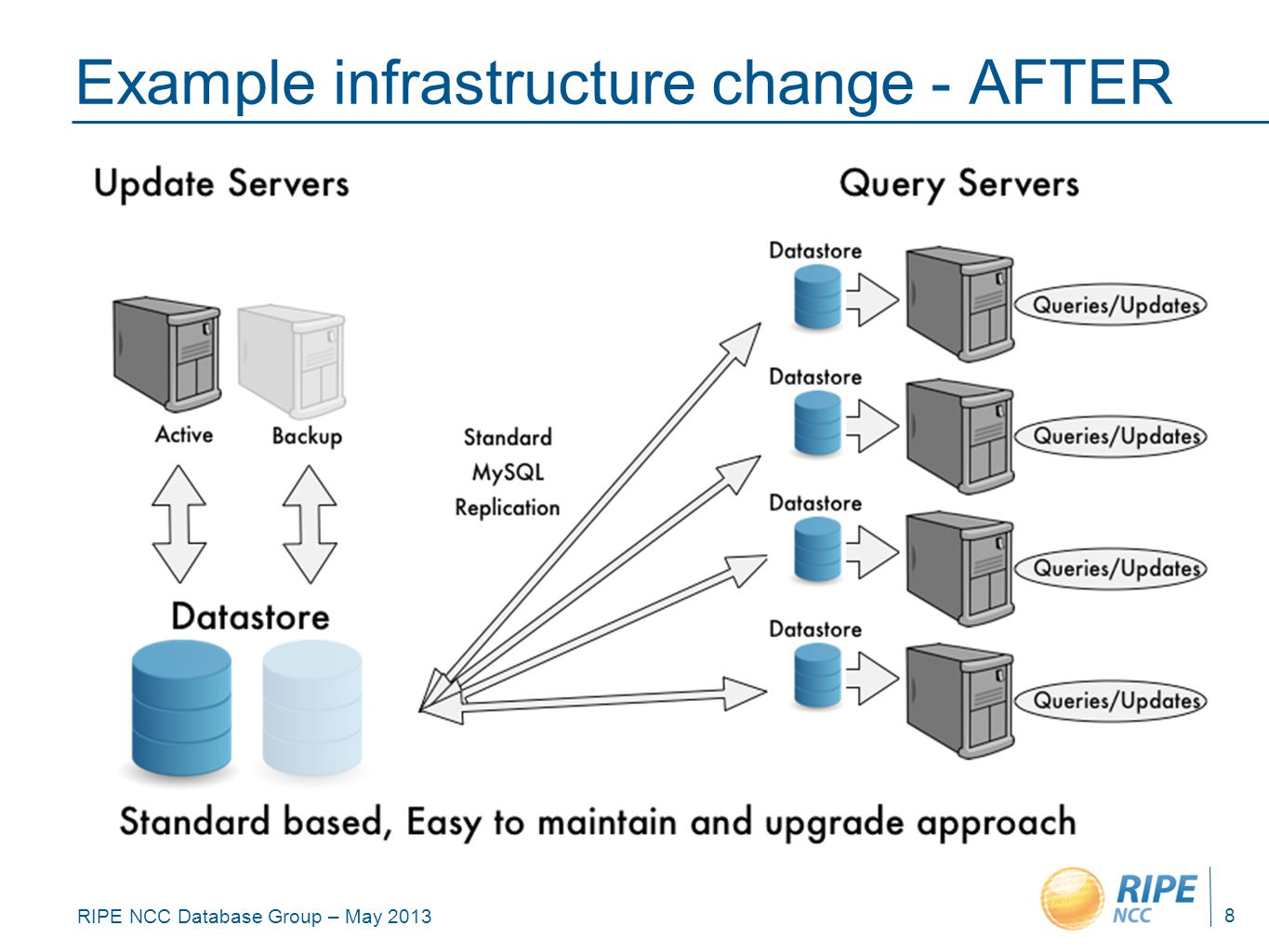 RIPE NCC Database Group – May 2013 Example infrastructure change - AFTER 8