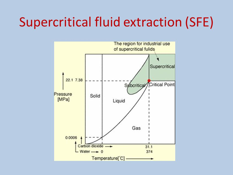 Supercritical fluid extraction (SFE)