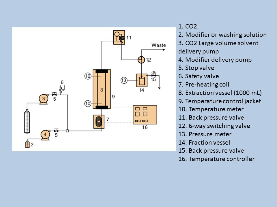 1. CO2 2. Modifier or washing solution 3. CO2 Large volume solvent delivery pump 4.