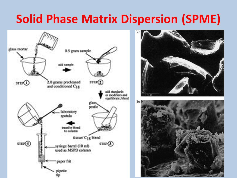 Solid Phase Matrix Dispersion (SPME)