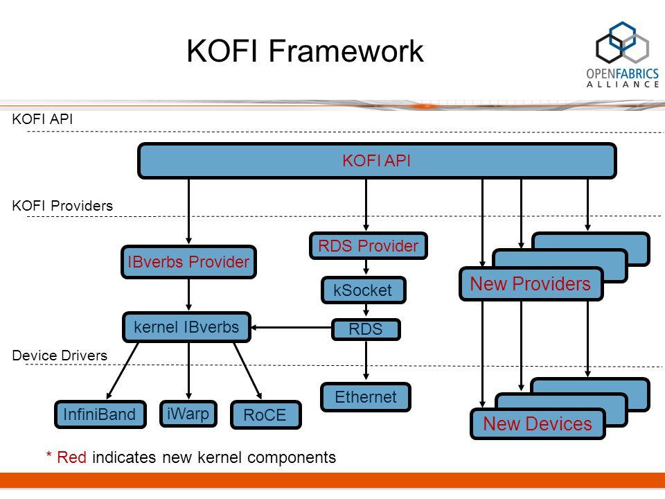 KOFI Framework KOFI API kernel IBverbs iWarp InfiniBand KOFI API KOFI Providers Device Drivers Ethernet RDS kSocket RoCE New Providers New Devices IBverbs Provider RDS Provider * Red indicates new kernel components