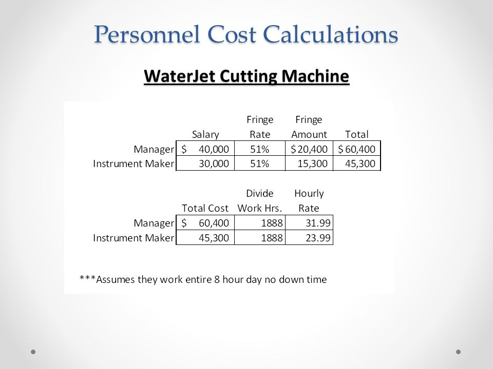 Personnel Cost Calculations WaterJet Cutting Machine