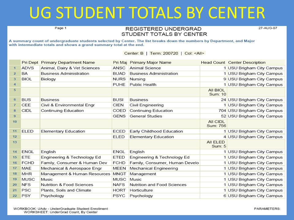 UG STUDENT TOTALS BY CENTER