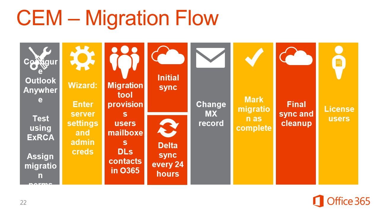 Wizard: Enter server settings and admin creds Delta sync every 24 hours Mark migratio n as complete Change MX record Initial sync Final sync and cleanup License users Configur e Outlook Anywher e Test using ExRCA Assign migratio n perms Migration tool provision s users mailboxe s DLs contacts in O365