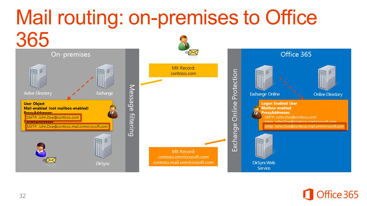 On-premises Message filtering MX Record: contoso.com ExchangeActive Directory Office 365 MX Record: contoso.onmicrosoft.com contoso.mail.onmicrosoft.c