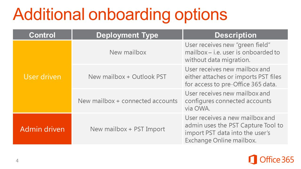 """ControlDeployment TypeDescription User driven New mailbox User receives new """"green field"""" mailbox – i.e. user is onboarded to without data migration."""
