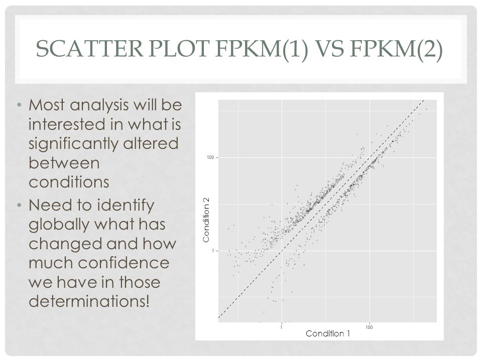 SCATTER PLOT FPKM(1) VS FPKM(2) Most analysis will be interested in what is significantly altered between conditions Need to identify globally what ha