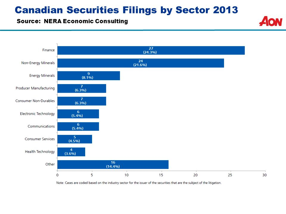 Canadian Securities Filings by Sector 2013 Source: NERA Economic Consulting