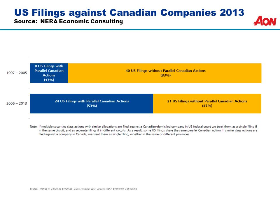 US Filings against Canadian Companies 2013 Source: NERA Economic Consulting Source: Trends in Canadian Securities Class Actions: 2013 Update, NERA Economic Consulting