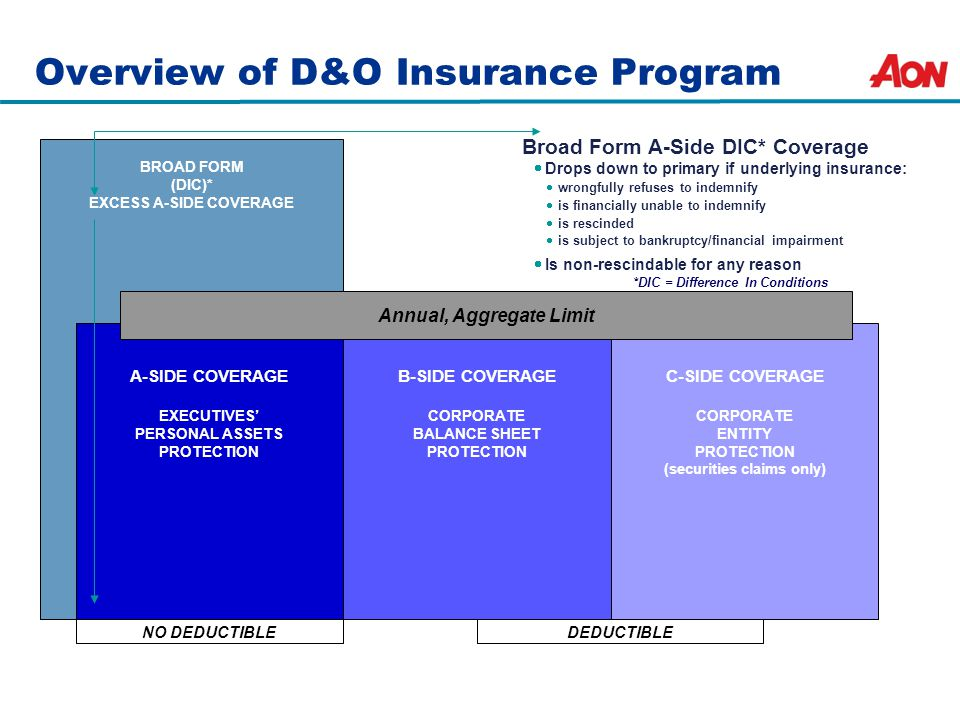 Overview of D&O Insurance Program Broad Form A-Side DIC* Coverage  Drops down to primary if underlying insurance:  wrongfully refuses to indemnify  is financially unable to indemnify  is rescinded  is subject to bankruptcy/financial impairment  Is non-rescindable for any reason *DIC = Difference In Conditions DEDUCTIBLE BROAD FORM (DIC)* EXCESS A-SIDE COVERAGE A-SIDE COVERAGE EXECUTIVES' PERSONAL ASSETS PROTECTION B-SIDE COVERAGE CORPORATE BALANCE SHEET PROTECTION C-SIDE COVERAGE CORPORATE ENTITY PROTECTION (securities claims only) Annual, Aggregate Limit NO DEDUCTIBLE