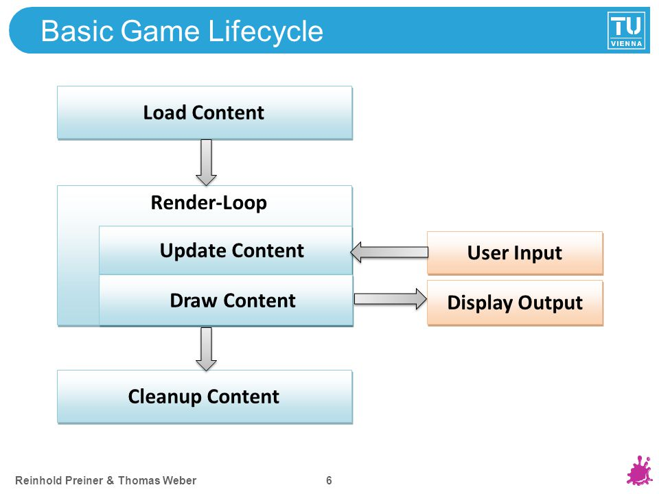Reinhold Preiner & Thomas Weber 6 Basic Game Lifecycle Load Content Render-Loop Update Content Cleanup Content User Input Display Output Draw Content