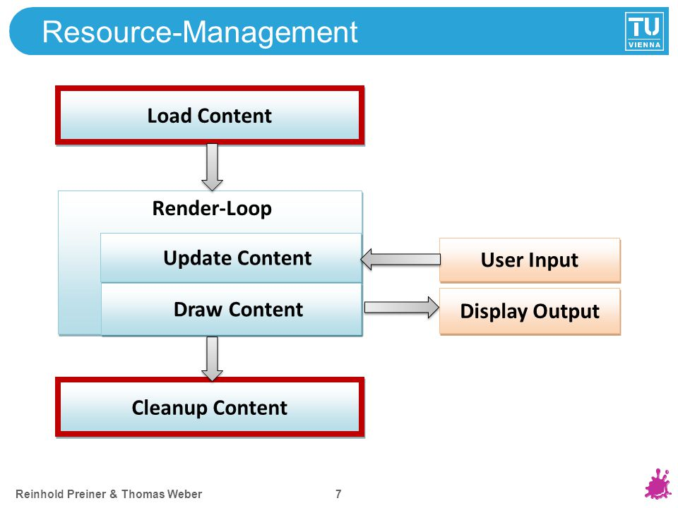 Reinhold Preiner & Thomas Weber 7 Resource-Management Load Content Render-Loop Update Content Cleanup Content User Input Display Output Draw Content