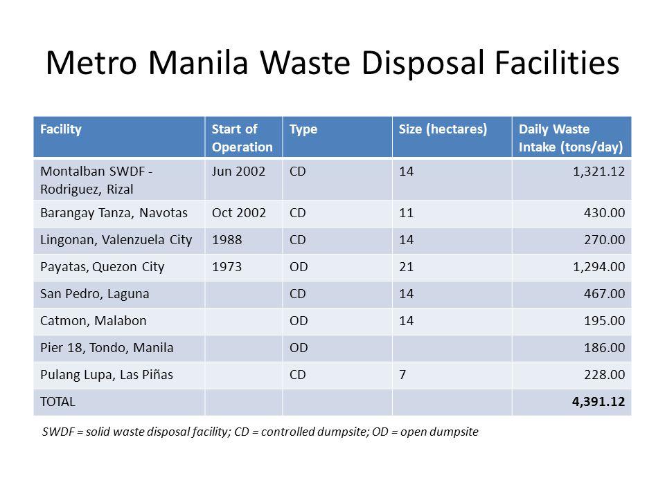 Metro Manila Waste Disposal Facilities FacilityStart of Operation TypeSize (hectares)Daily Waste Intake (tons/day) Montalban SWDF - Rodriguez, Rizal Jun 2002CD141,321.12 Barangay Tanza, NavotasOct 2002CD11430.00 Lingonan, Valenzuela City1988CD14270.00 Payatas, Quezon City1973OD211,294.00 San Pedro, LagunaCD14467.00 Catmon, MalabonOD14195.00 Pier 18, Tondo, ManilaOD186.00 Pulang Lupa, Las PiñasCD7228.00 TOTAL4,391.12 SWDF = solid waste disposal facility; CD = controlled dumpsite; OD = open dumpsite