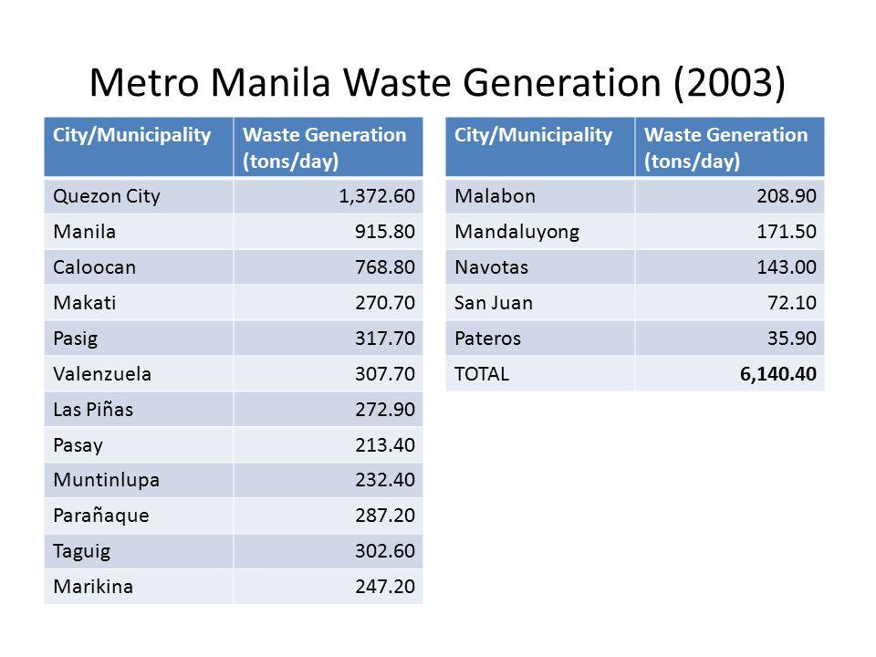Metro Manila Waste Generation (2003) City/MunicipalityWaste Generation (tons/day) Quezon City1,372.60 Manila915.80 Caloocan768.80 Makati270.70 Pasig317.70 Valenzuela307.70 Las Piñas272.90 Pasay213.40 Muntinlupa232.40 Parañaque287.20 Taguig302.60 Marikina247.20 City/MunicipalityWaste Generation (tons/day) Malabon208.90 Mandaluyong171.50 Navotas143.00 San Juan72.10 Pateros35.90 TOTAL6,140.40