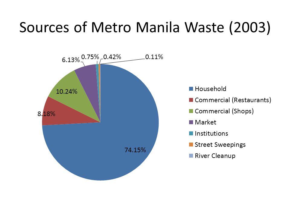 Sources of Metro Manila Waste (2003)