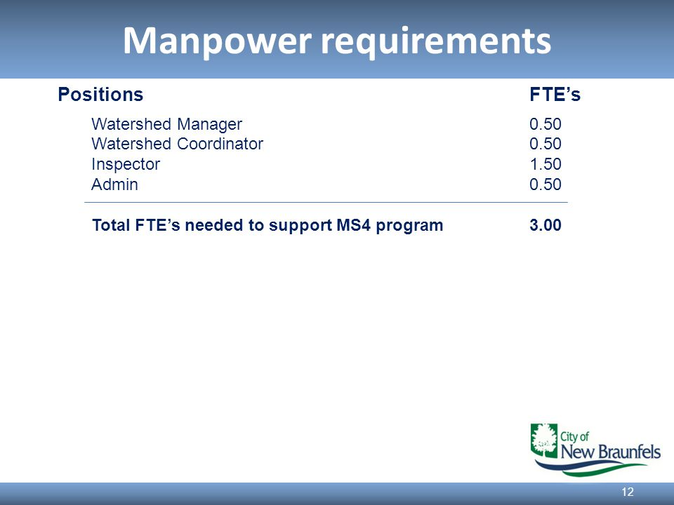 Manpower requirements 12 PositionsFTE's Watershed Manager0.50 Watershed Coordinator0.50 Inspector1.50 Admin 0.50 Total FTE's needed to support MS4 program3.00
