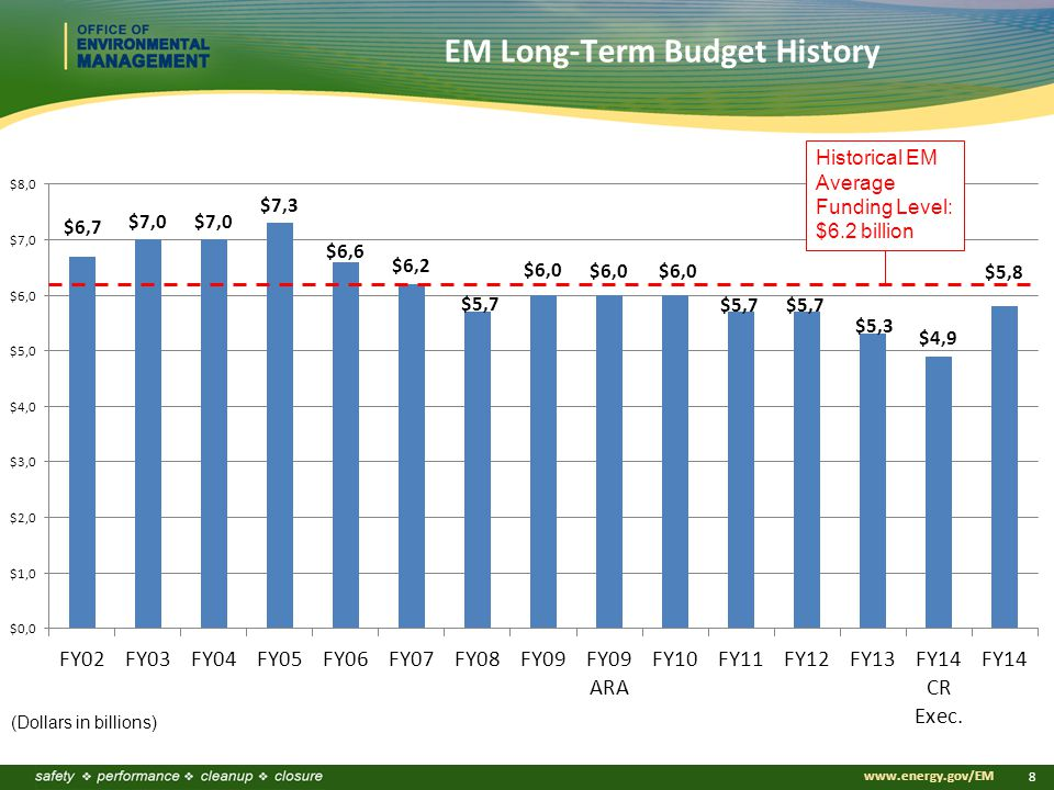 Click to edit Master title style Click to edit Master subtitle style www.energy.gov/EM 8 EM Long-Term Budget History (Dollars in billions) Historical EM Average Funding Level: $6.2 billion