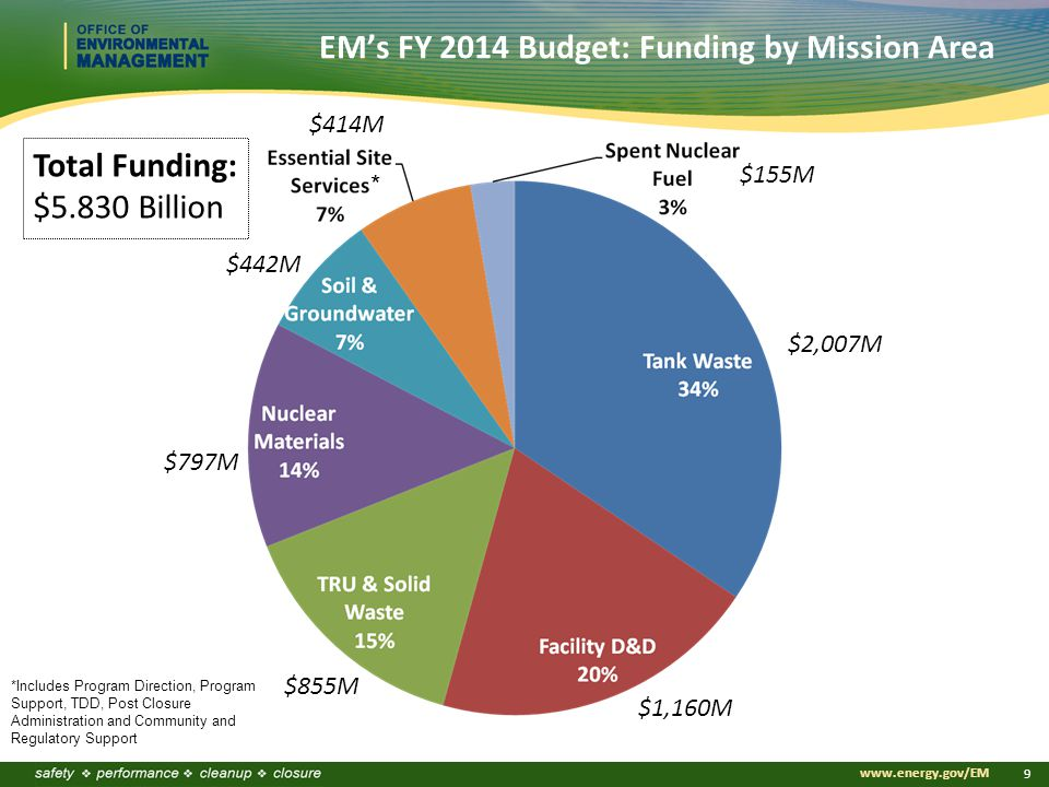 Click to edit Master title style Click to edit Master subtitle style www.energy.gov/EM 9 EM's FY 2014 Budget: Funding by Mission Area $2,007M $1,160M $855M $797M $442M $414M $155M * *Includes Program Direction, Program Support, TDD, Post Closure Administration and Community and Regulatory Support Total Funding: $5.830 Billion
