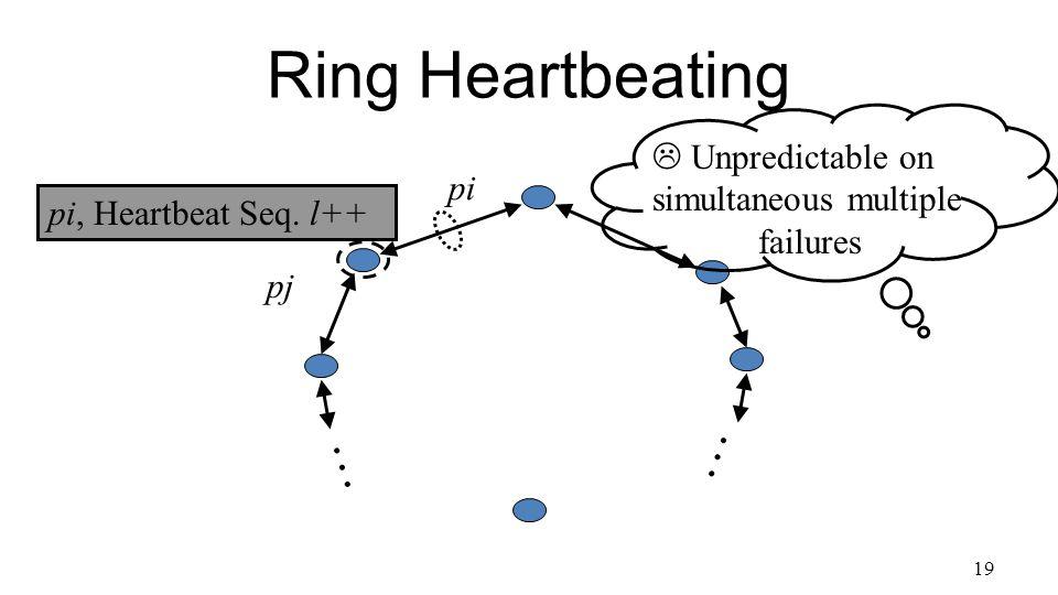 19 Ring Heartbeating pi, Heartbeat Seq.