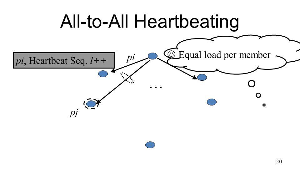 20 All-to-All Heartbeating pi, Heartbeat Seq. l++ … Equal load per member pi pj