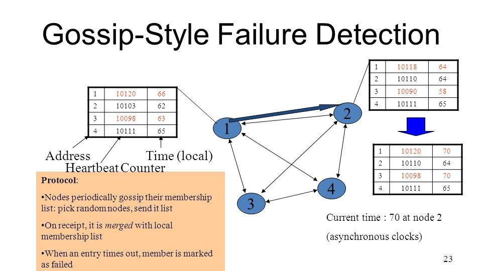 23 Gossip-Style Failure Detection 1 11012066 21010362 31009863 41011165 2 4 3 Protocol: Nodes periodically gossip their membership list: pick random nodes, send it list On receipt, it is merged with local membership list When an entry times out, member is marked as failed 11011864 21011064 31009058 41011165 11012070 21011064 31009870 41011165 Current time : 70 at node 2 (asynchronous clocks) Address Heartbeat Counter Time (local)