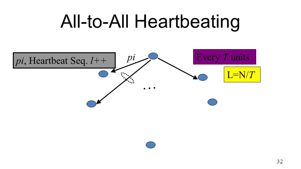 32 All-to-All Heartbeating pi, Heartbeat Seq. l++ … pi Every T units L=N/T