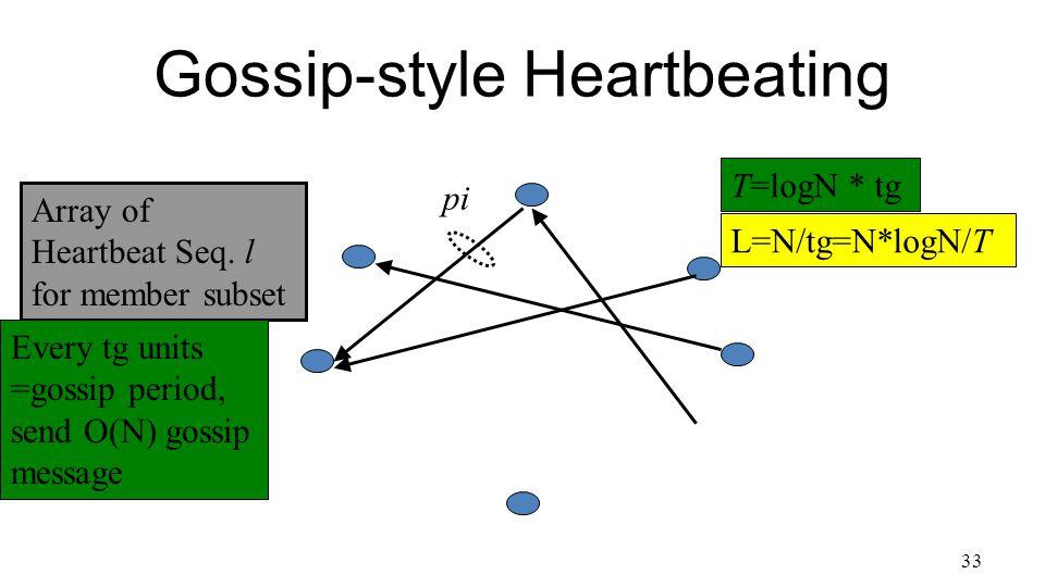 33 Gossip-style Heartbeating Array of Heartbeat Seq.