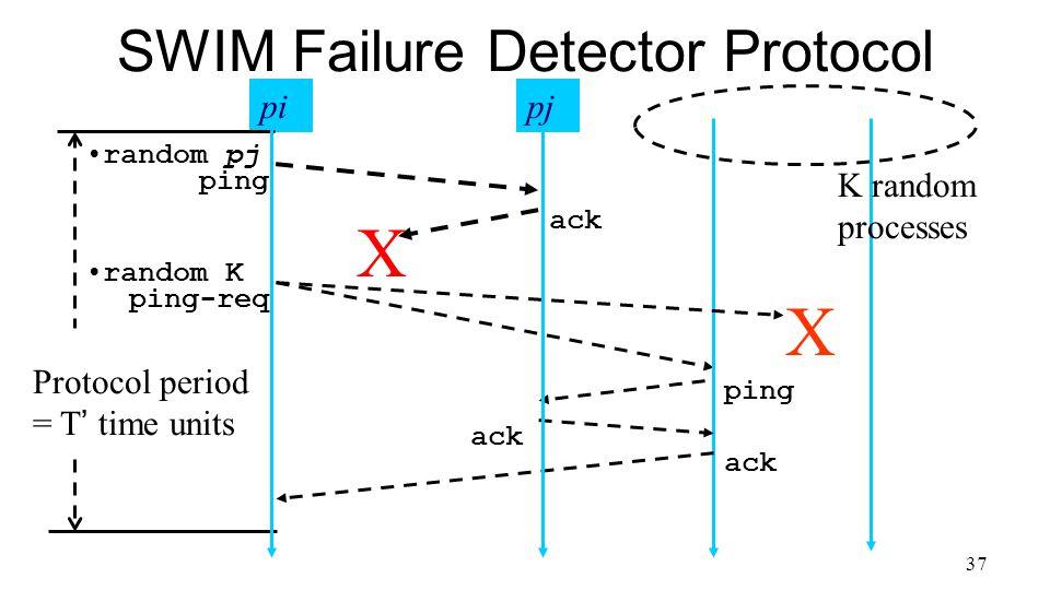 37 SWIM Failure Detector Protocol Protocol period = T' time units X K random processes pi ping ack ping-req ack random pj X ack ping random K pj
