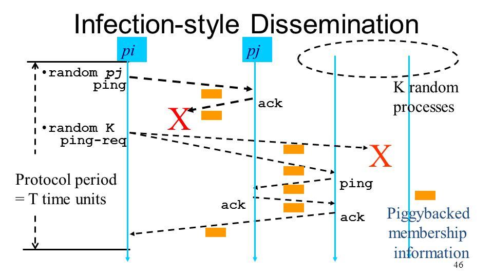 46 Infection-style Dissemination Protocol period = T time units X pi ping ack ping-req ack random pj X ack ping random K pj Piggybacked membership information K random processes