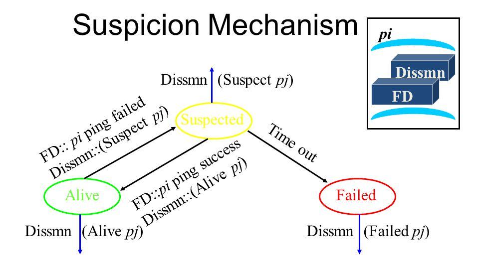 49 Suspicion Mechanism Dissmn FD pi Alive Suspected Failed Dissmn (Suspect pj) Dissmn (Alive pj)Dissmn (Failed pj) FD:: pi ping failed Dissmn::(Suspect pj) Time out FD::pi ping success Dissmn::(Alive pj)