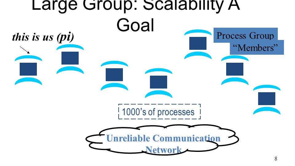 8 Large Group: Scalability A Goal this is us ( pi ) Unreliable Communication Network 1000's of processes Process Group Members