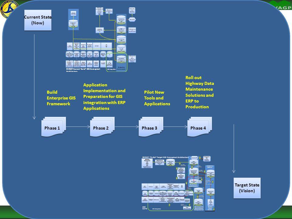 Phase 1 Current State (Now) Current State (Now) Phase 2 Phase 3 Phase 4 Target State (Vision) Target State (Vision) Build Enterprise GIS Framework App