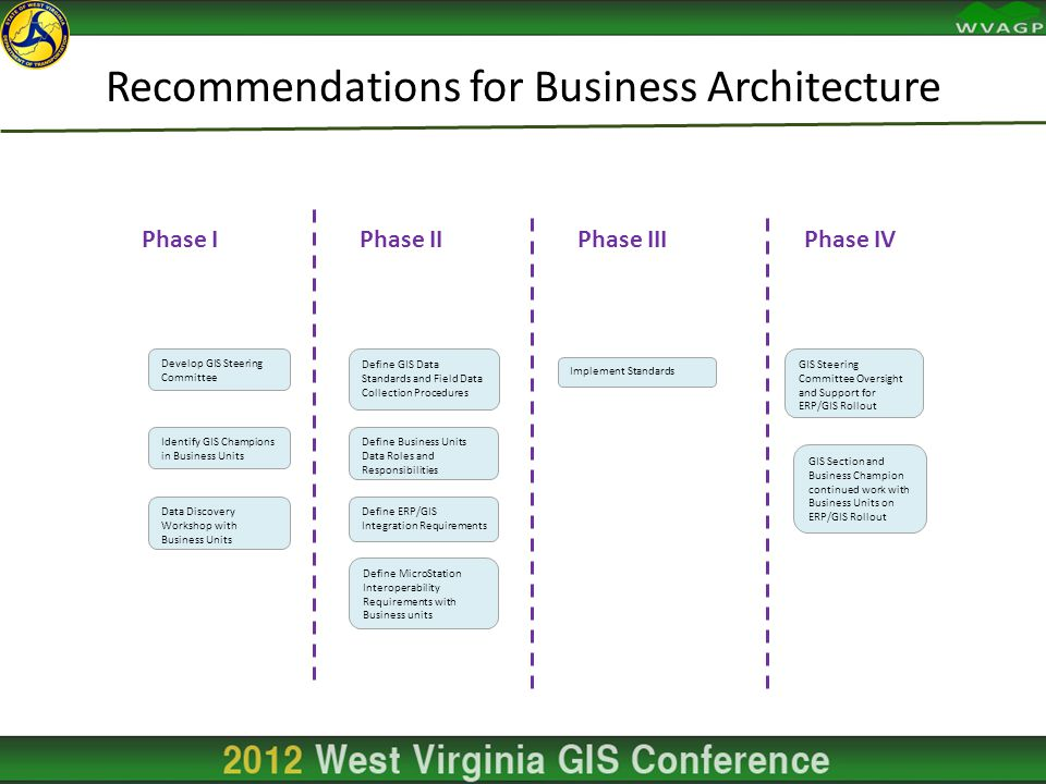 Recommendations for Business Architecture Develop GIS Steering Committee Identify GIS Champions in Business Units Data Discovery Workshop with Busines