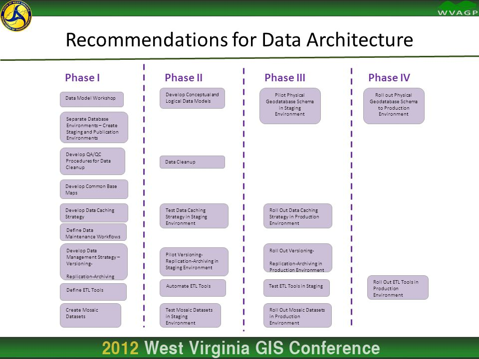 Recommendations for Data Architecture Phase IPhase IIPhase IIIPhase IV Data Model Workshop Separate Database Environments – Create Staging and Publication Environments Develop QA/QC Procedures for Data Cleanup Develop Common Base Maps Develop Data Caching Strategy Develop Data Management Strategy – Versioning- Replication-Archiving Define ETL Tools Create Mosaic Datasets Develop Conceptual and Logical Data Models Data Cleanup Test Data Caching Strategy in Staging Environment Pilot Versioning- Replication-Archiving in Staging Environment Define Data Maintenance Workflows Automate ETL Tools Test Mosaic Datasets in Staging Environment Pilot Physical Geodatabase Schema in Staging Environment Roll Out Data Caching Strategy in Production Environment Roll Out Versioning- Replication-Archiving in Production Environment Test ETL Tools in Staging Roll Out Mosaic Datasets in Production Environment Roll out Physical Geodatabase Schema to Production Environment Roll Out ETL Tools in Production Environment