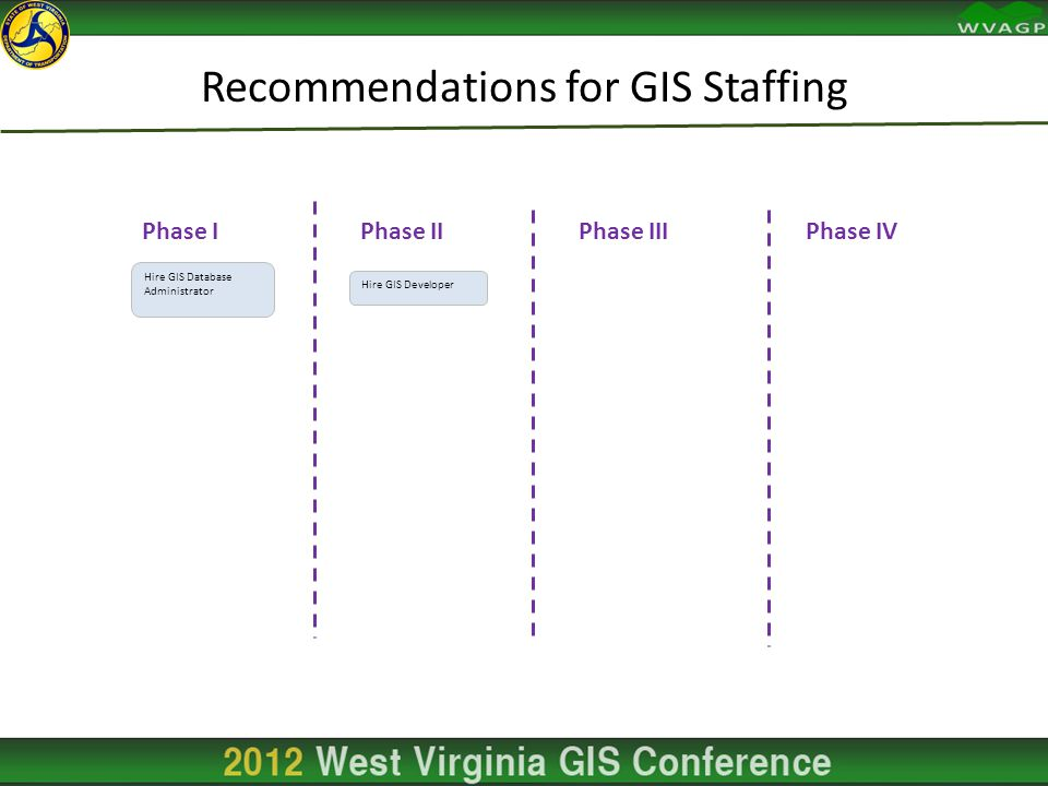 Recommendations for GIS Staffing Phase IPhase IIPhase IIIPhase IV Hire GIS Database Administrator Hire GIS Developer