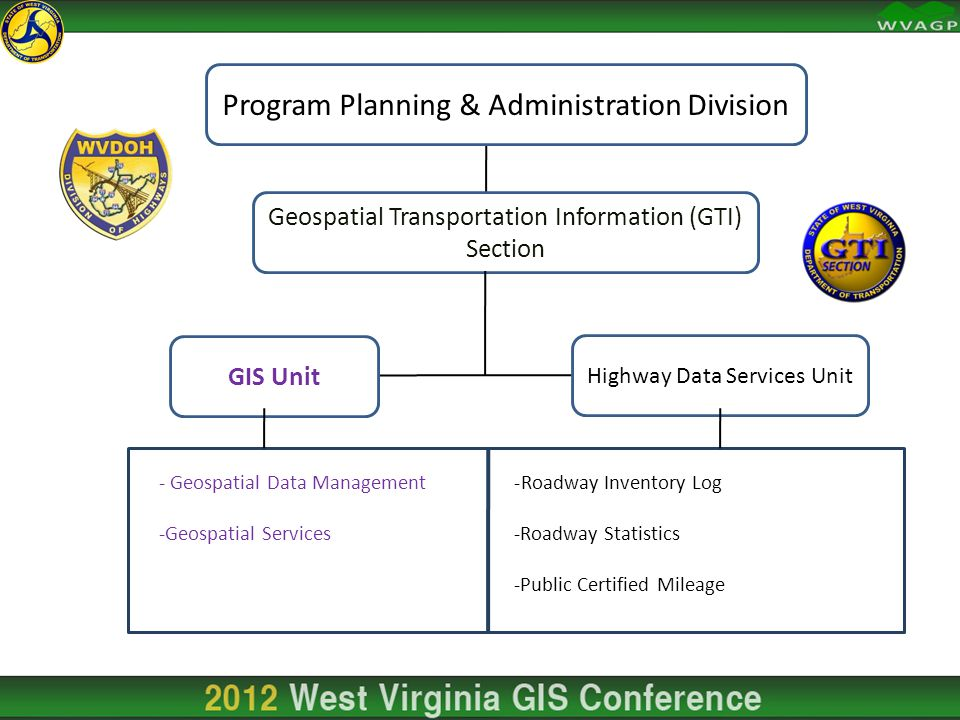 -Roadway Inventory Log -Roadway Statistics -Public Certified Mileage - Geospatial Data Management -Geospatial Services Geospatial Transportation Information (GTI) Section Program Planning & Administration Division Highway Data Services Unit GIS Unit
