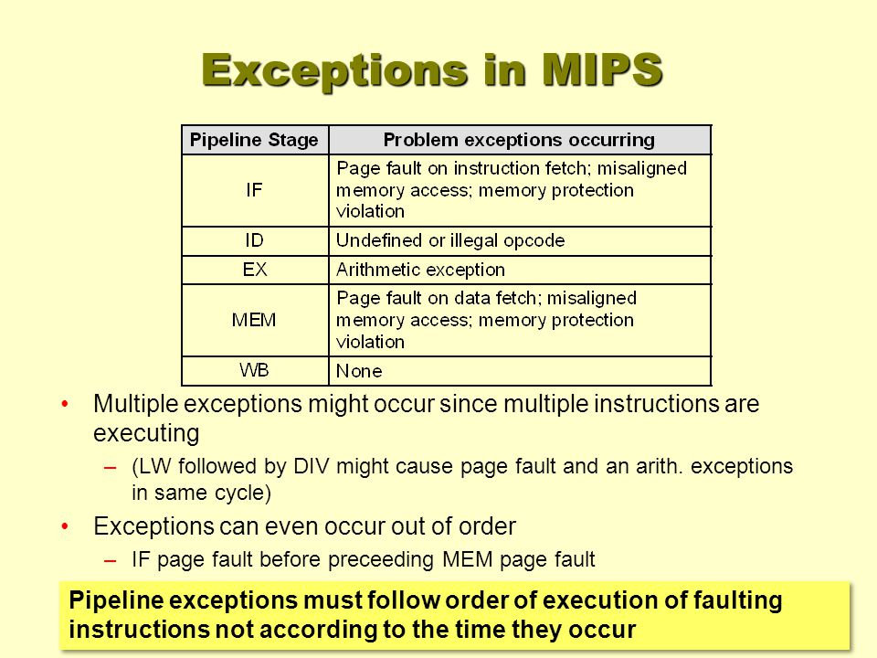 Pipeline exceptions must follow order of execution of faulting instructions not according to the time they occur Exceptions in MIPS Multiple exceptions might occur since multiple instructions are executing –(LW followed by DIV might cause page fault and an arith.