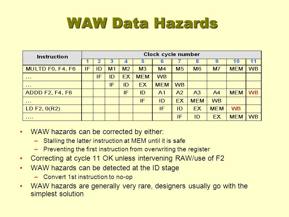 WAW Data Hazards WAW hazards can be corrected by either: –Stalling the latter instruction at MEM until it is safe –Preventing the first instruction from overwriting the register Correcting at cycle 11 OK unless intervening RAW/use of F2 WAW hazards can be detected at the ID stage –Convert 1st instruction to no-op WAW hazards are generally very rare, designers usually go with the simplest solution