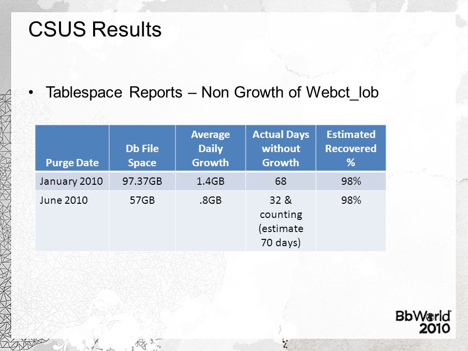 CSUS Results Tablespace Reports – Non Growth of Webct_lob Purge Date Db File Space Average Daily Growth Actual Days without Growth Estimated Recovered % January 201097.37GB1.4GB6898% June 201057GB.8GB32 & counting (estimate 70 days) 98%