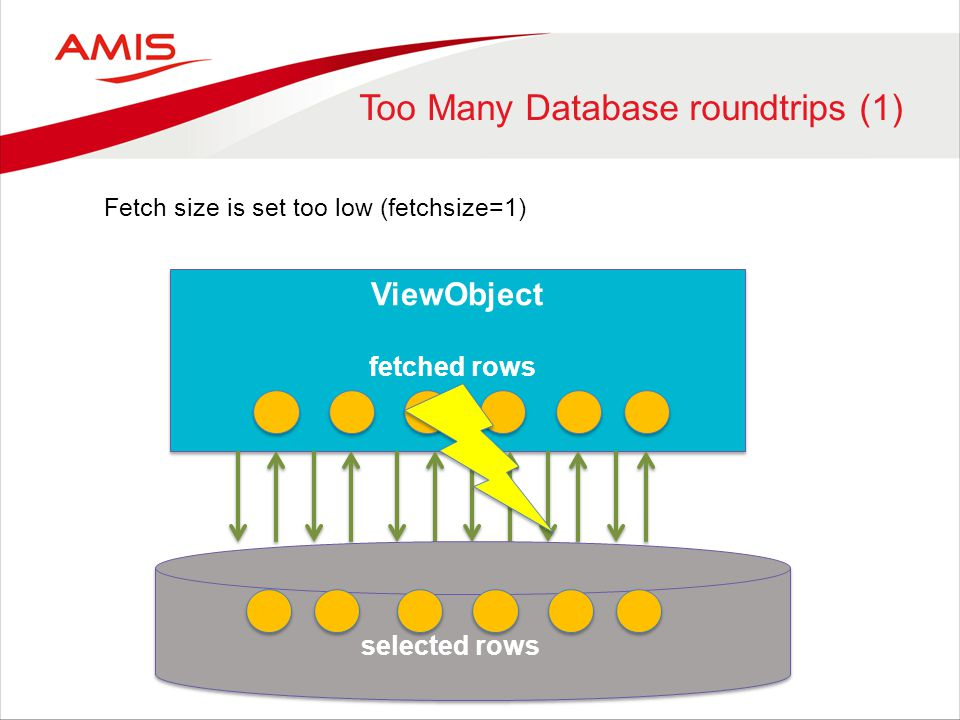 Too Many Database roundtrips (1) ViewObject Fetch size is set too low (fetchsize=1) selected rows fetched rows