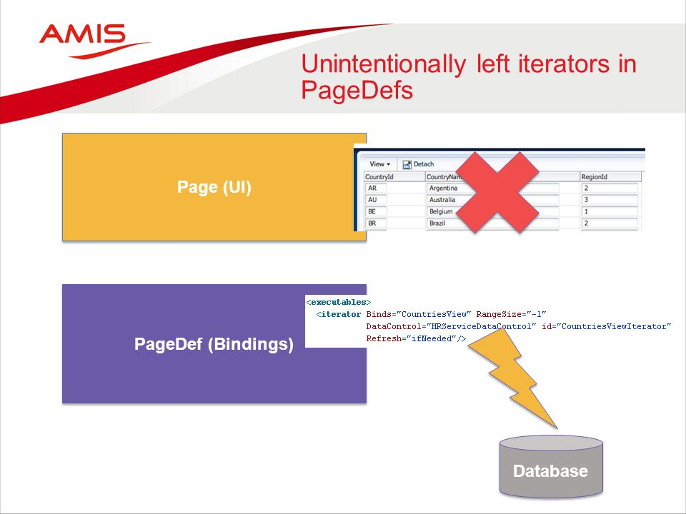 Unintentionally left iterators in PageDefs Page (UI) PageDef (Bindings) Database