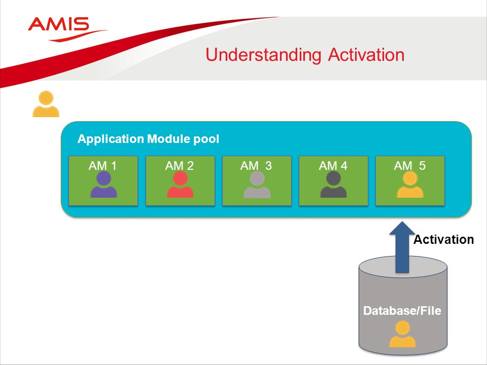 Applicat AM 1 AM 2 AM 3 AM 4 AM 5 Application Module pool Database/File Activation Understanding Activation