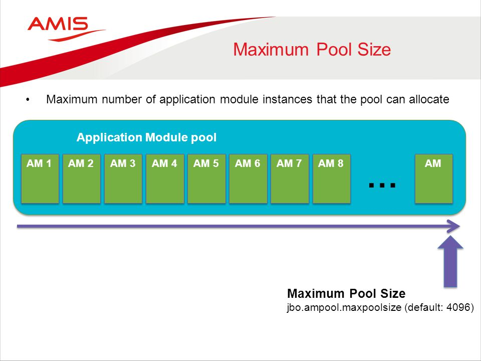 Maximum Pool Size AM 1 Application Module pool Maximum Pool Size jbo.ampool.maxpoolsize (default: 4096) AM 2 AM 3 AM 4 AM 5 AM 6 AM 7 AM 8 AM … Maximu