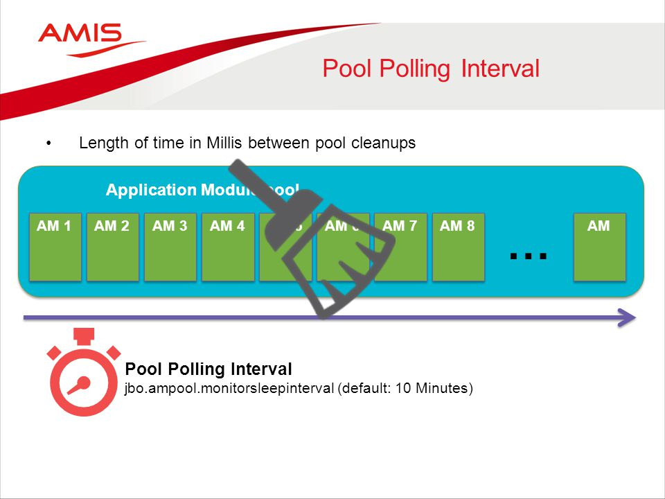 Pool Polling Interval AM 1 Application Module pool Pool Polling Interval jbo.ampool.monitorsleepinterval (default: 10 Minutes) AM 2 AM 3 AM 4 AM 5 AM 6 AM 7 AM 8 AM … Length of time in Millis between pool cleanups