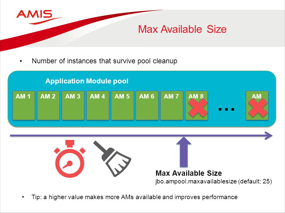 Max Available Size AM 1 Application Module pool Max Available Size jbo.ampool.maxavailablesize (default: 25) AM 2 AM 3 AM 4 AM 5 AM 6 AM 7 AM 8 AM … Number of instances that survive pool cleanup Tip: a higher value makes more AMs available and improves performance