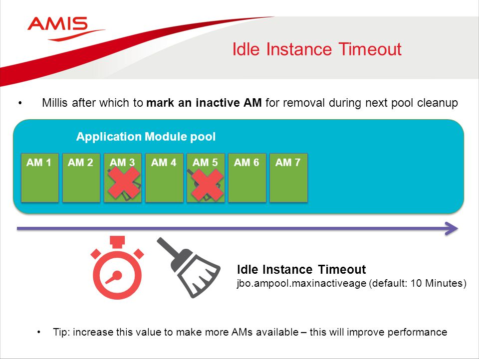 Idle Instance Timeout AM 1 Application Module pool Idle Instance Timeout jbo.ampool.maxinactiveage (default: 10 Minutes) AM 2 AM 3 AM 4 AM 5 AM 6 AM 7 Millis after which to mark an inactive AM for removal during next pool cleanup Tip: increase this value to make more AMs available – this will improve performance