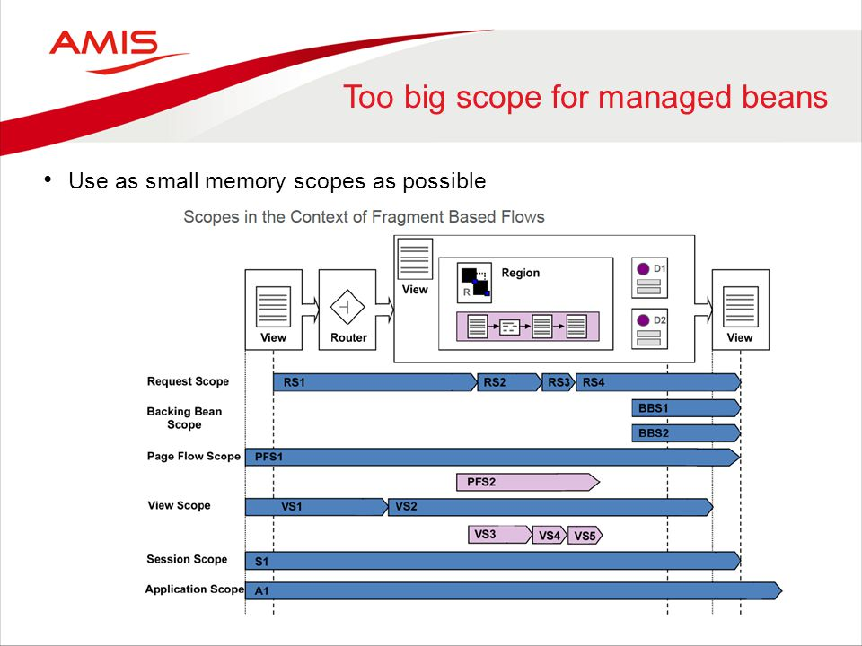 Too big scope for managed beans Use as small memory scopes as possible