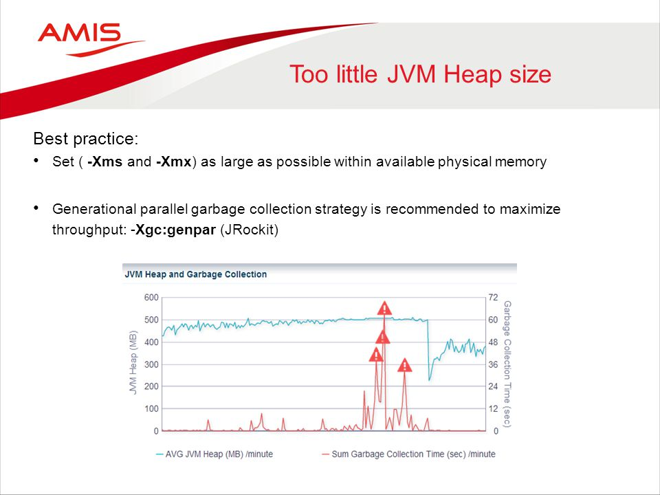Too little JVM Heap size Best practice: Set ( -Xms and -Xmx) as large as possible within available physical memory Generational parallel garbage collection strategy is recommended to maximize throughput: -Xgc:genpar (JRockit)
