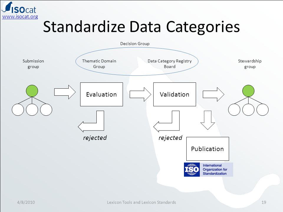 www.isocat.org Standardize Data Categories 4/8/2010Lexicon Tools and Lexicon Standards19 Submission group Data Category Registry Board Validation Thematic Domain Group Evaluation Stewardship group Decision Group rejected Publication