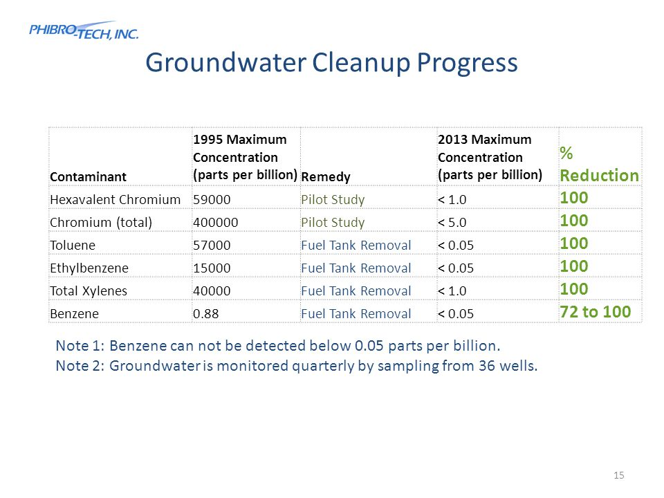 Groundwater Cleanup Progress Note 1: Benzene can not be detected below 0.05 parts per billion.